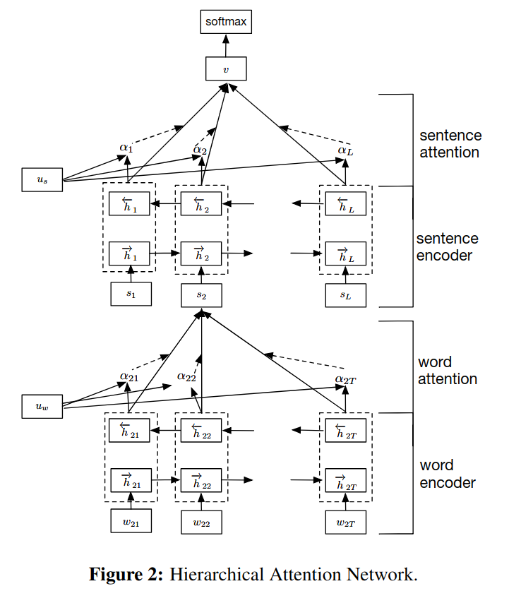 Hierarchical Attention Network