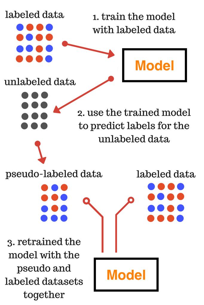 pseudo-labelling